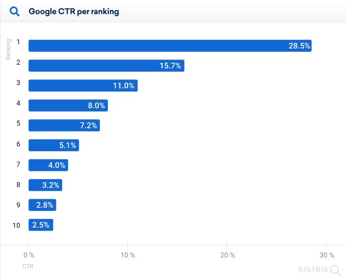 Sistrix study - Google CTR per ranking findings